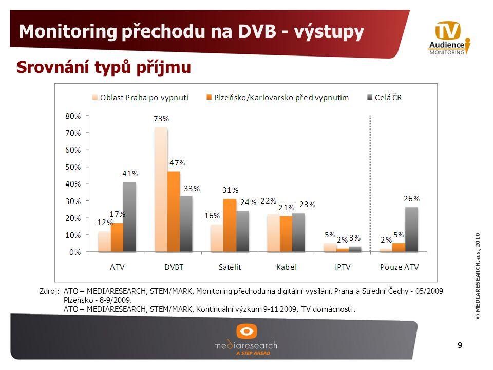 Monitoring přechodu na DVB - výstupy