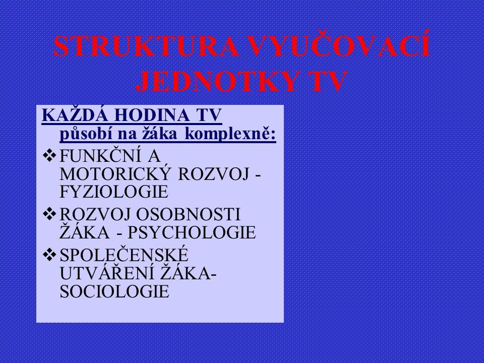 STRUKTURA VYUČOVACÍ JEDNOTKY TV