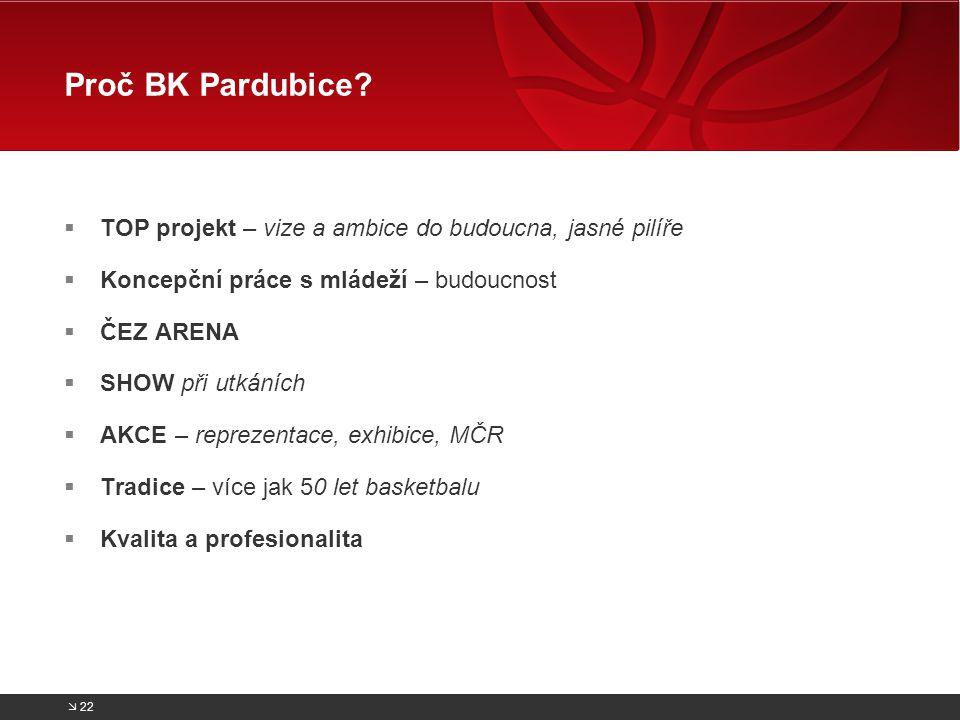 Proč BK Pardubice TOP projekt – vize a ambice do budoucna, jasné pilíře. Koncepční práce s mládeží – budoucnost.