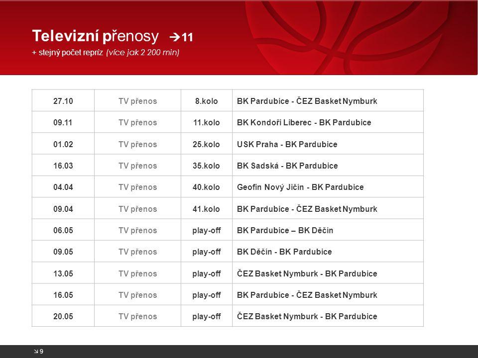 Televizní přenosy 11 + stejný počet repríz (více jak 2 200 min)