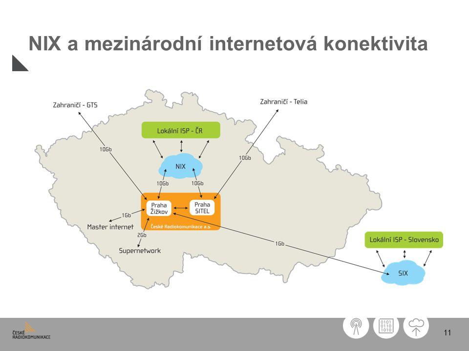 NIX a mezinárodní internetová konektivita