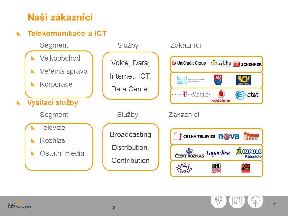 Naši zákazníci Telekomunikace a ICT Velkoobchod Veřejná správa