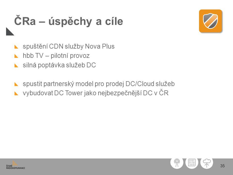 ČRa – úspěchy a cíle spuštění CDN služby Nova Plus