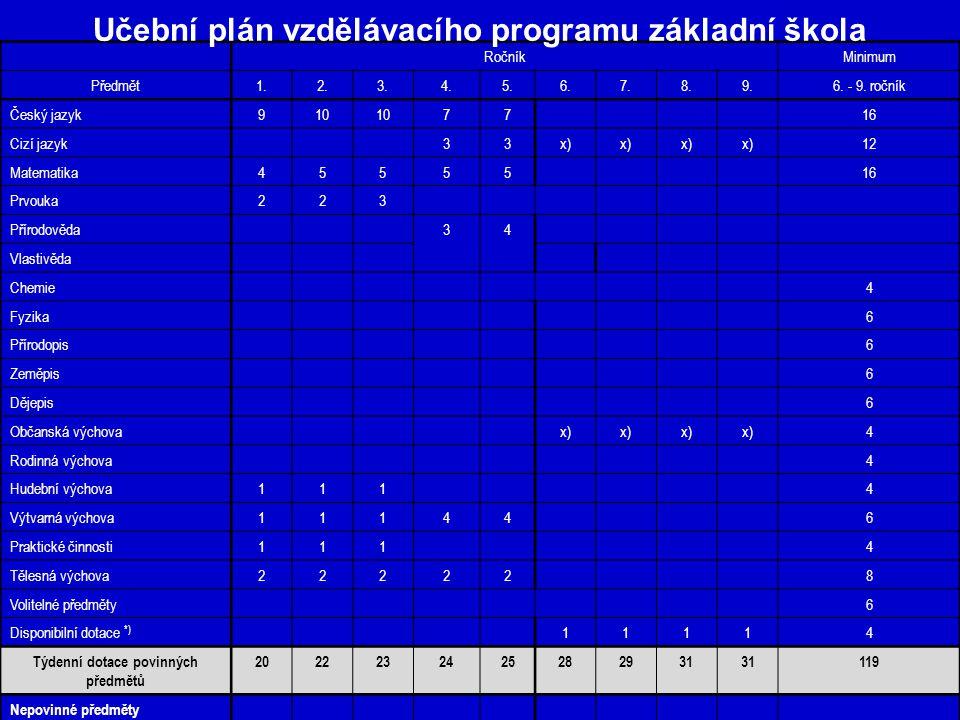 Učební plán vzdělávacího programu základní škola
