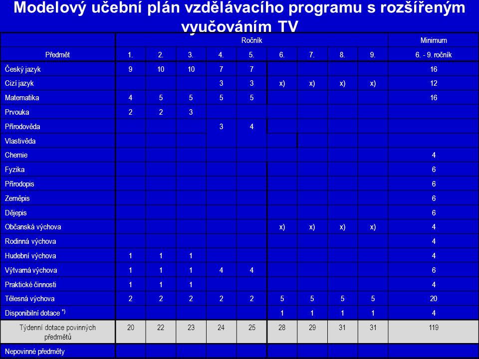 Modelový učební plán vzdělávacího programu s rozšířeným vyučováním TV