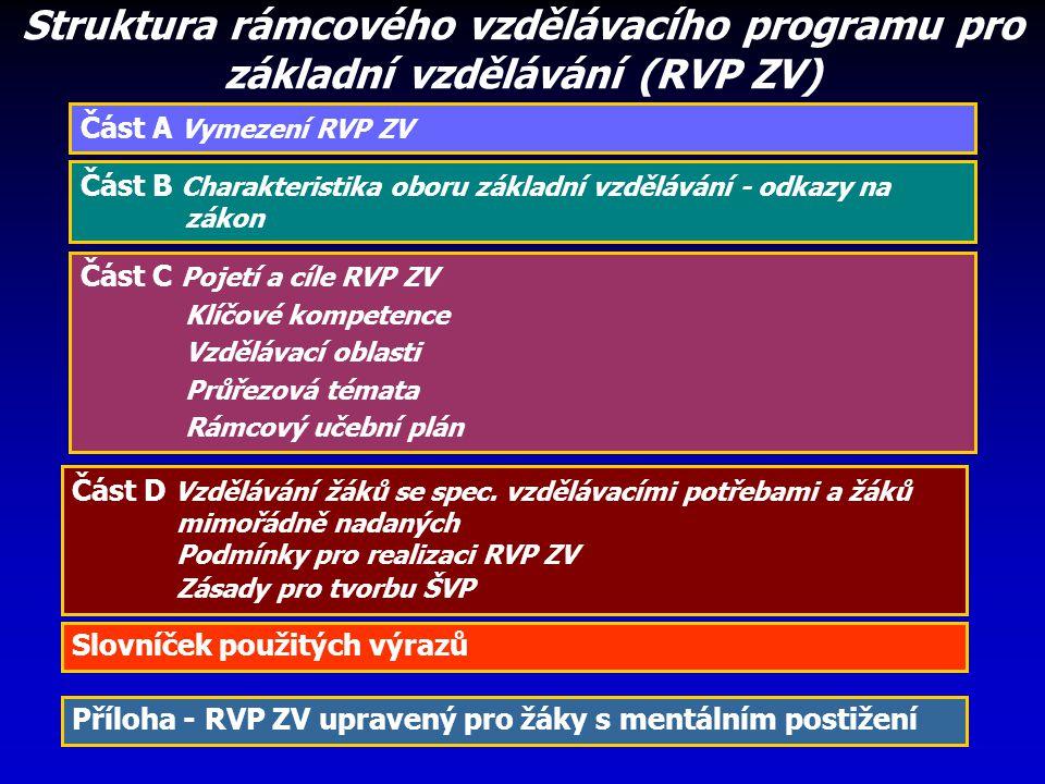 Struktura rámcového vzdělávacího programu pro základní vzdělávání (RVP ZV)