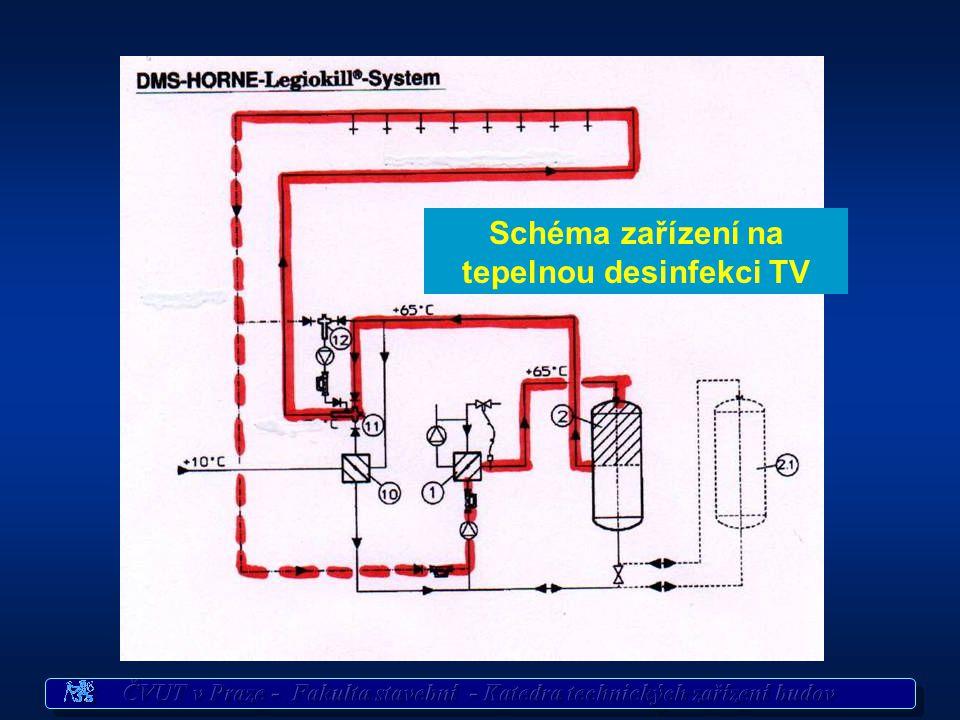 Schéma zařízení na tepelnou desinfekci TV