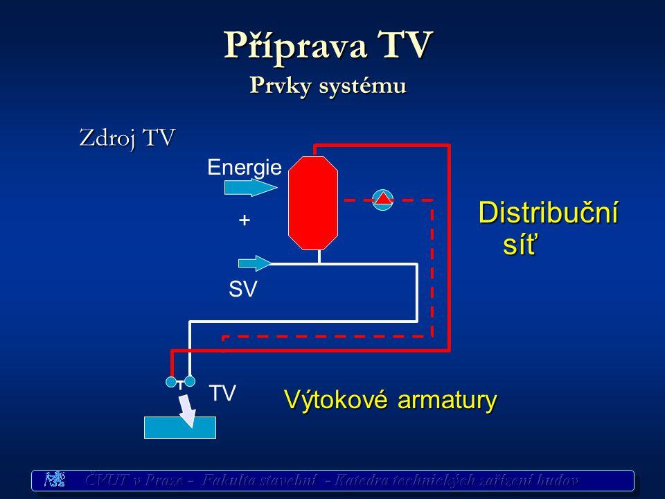Příprava TV Prvky systému
