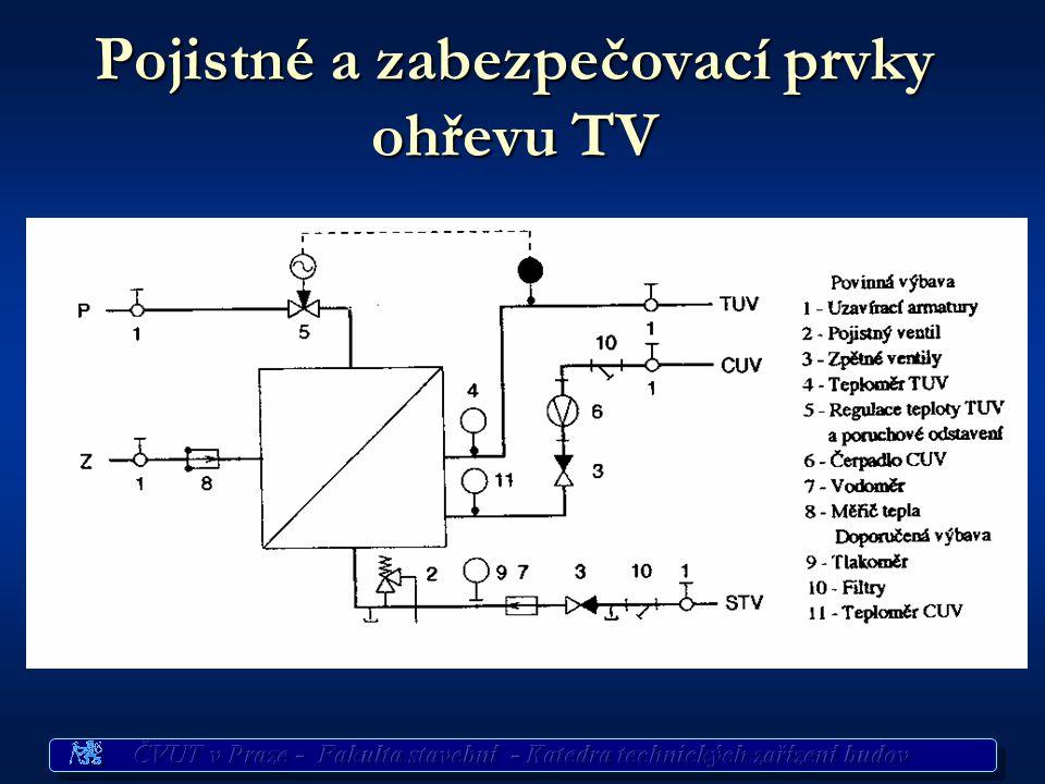 Pojistné a zabezpečovací prvky ohřevu TV