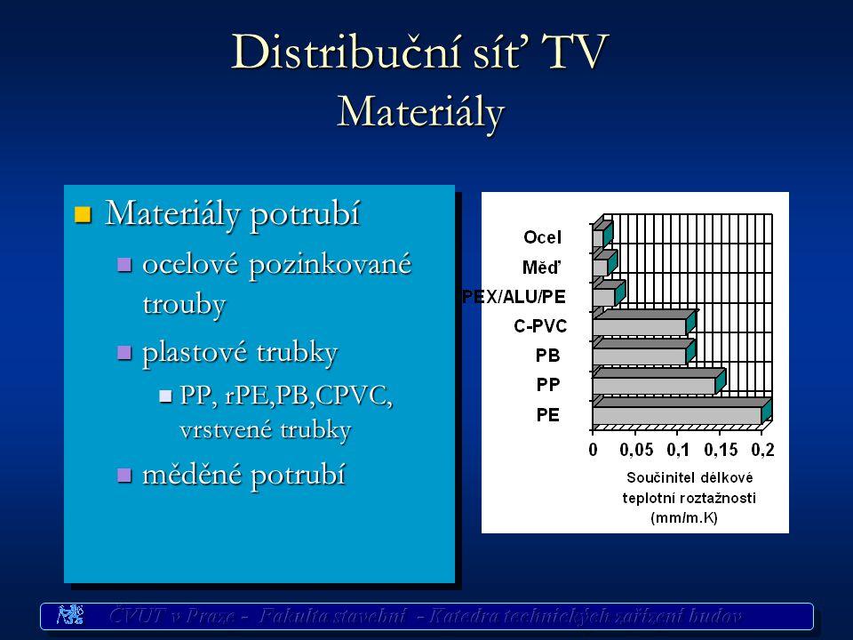 Distribuční síť TV Materiály