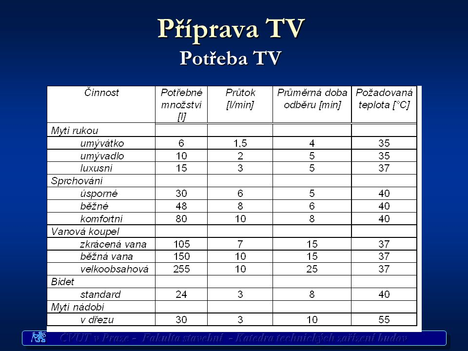 Příprava TV Potřeba TV