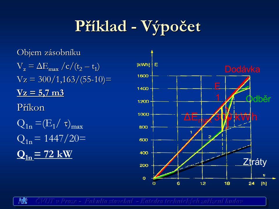 Příklad - Výpočet Příkon Q1n =(E1/ )max Q1n = 1447/20= Q1n = 72 kW
