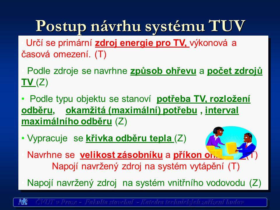 Postup návrhu systému TUV