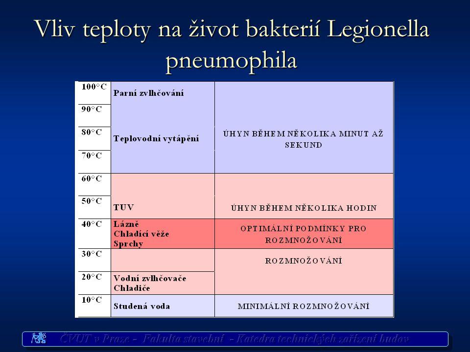 Vliv teploty na život bakterií Legionella pneumophila