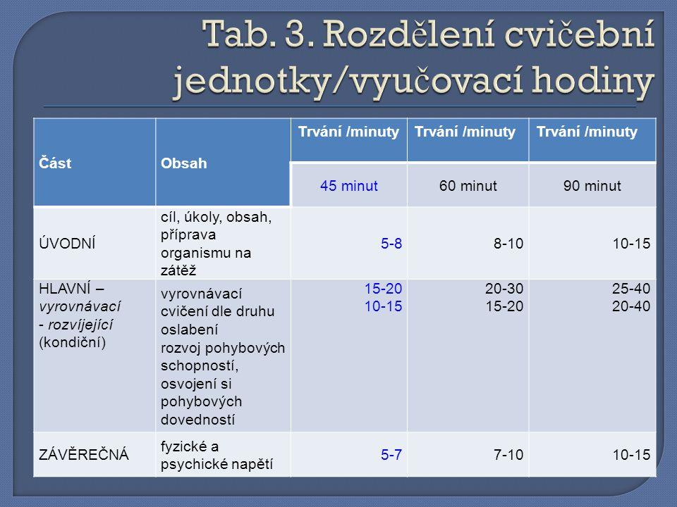 Tab. 3. Rozdělení cvičební jednotky/vyučovací hodiny