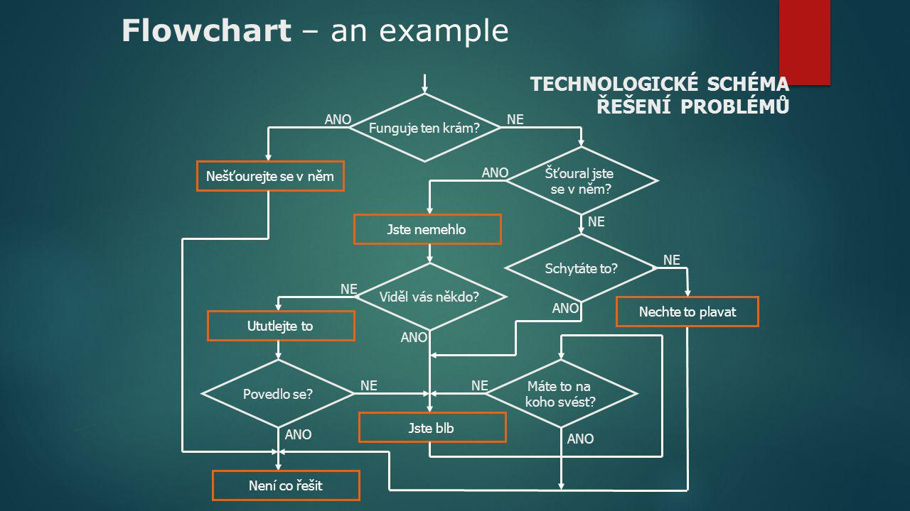 Flowchart – an example TECHNOLOGICKÉ SCHÉMA ŘEŠENÍ PROBLÉMŮ