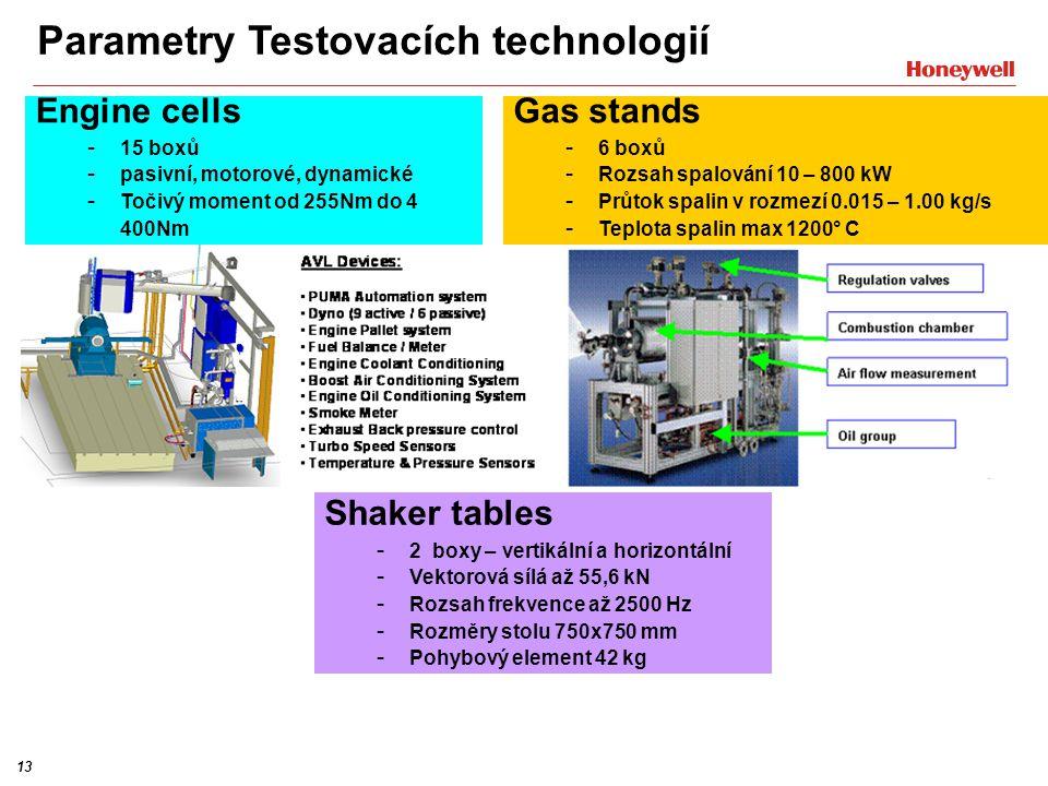 Parametry Testovacích technologií