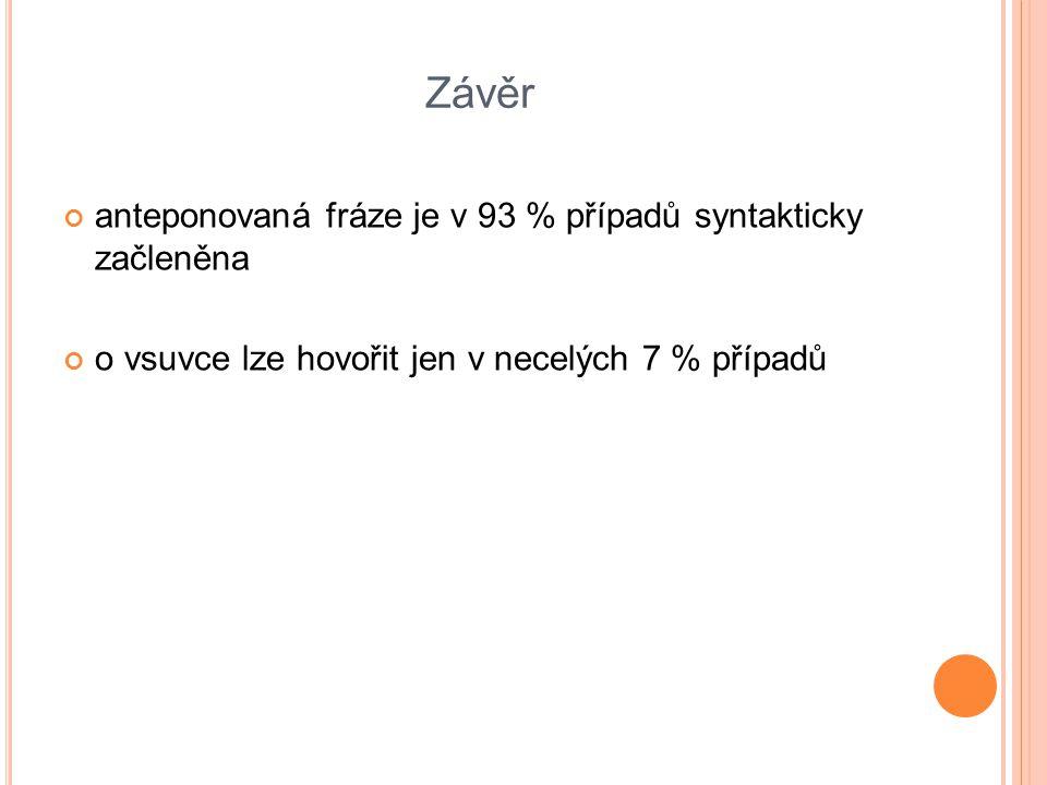 Závěr anteponovaná fráze je v 93 % případů syntakticky začleněna