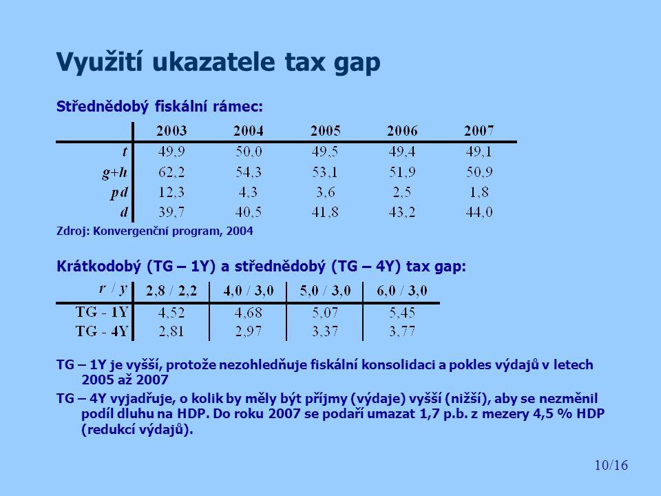 Využití ukazatele tax gap