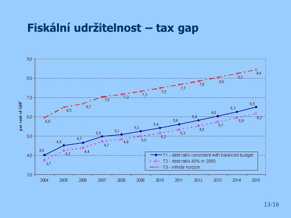 Fiskální udržitelnost – tax gap