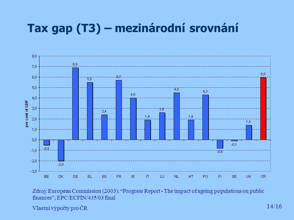Tax gap (T3) – mezinárodní srovnání