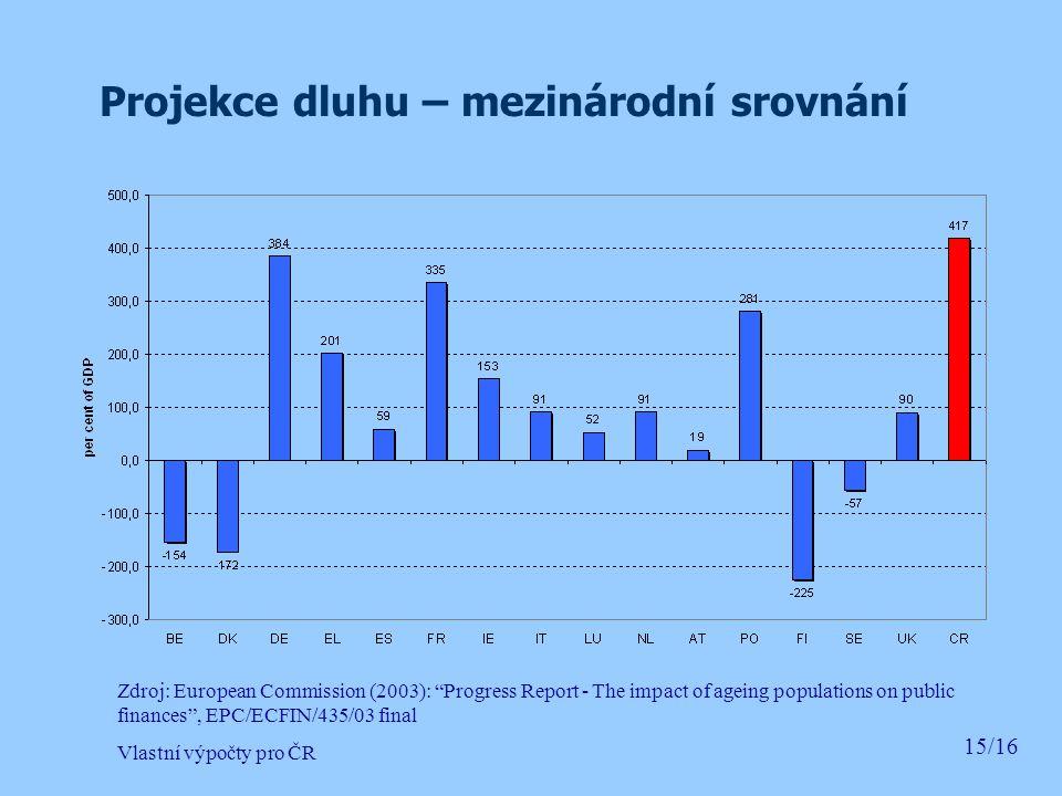 Projekce dluhu – mezinárodní srovnání