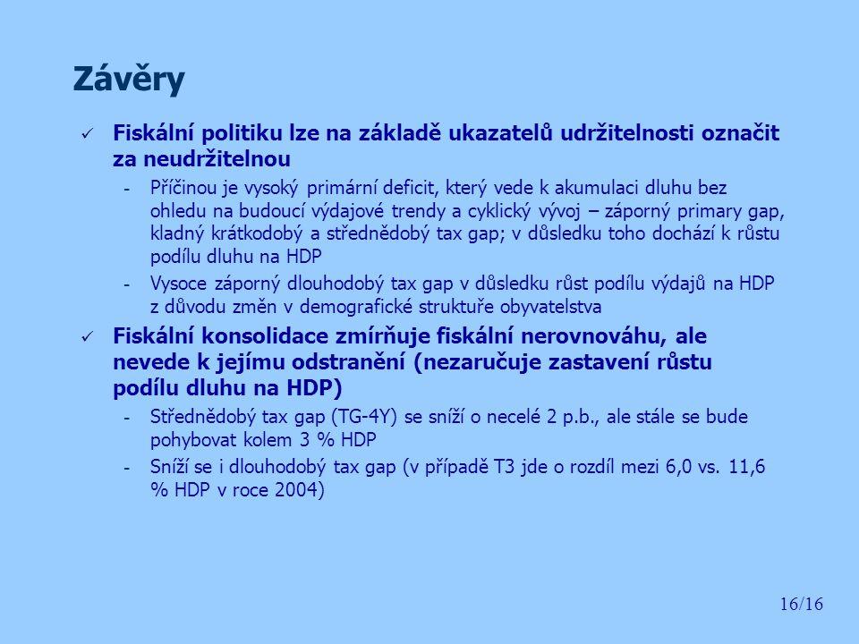 Závěry Fiskální politiku lze na základě ukazatelů udržitelnosti označit za neudržitelnou.