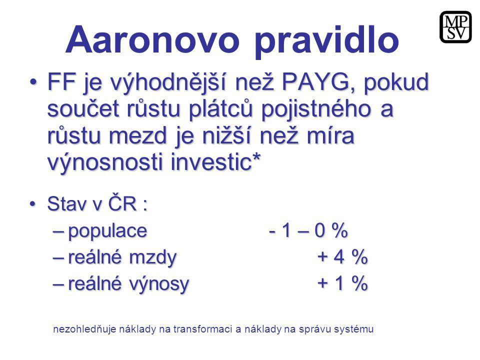 Aaronovo pravidlo FF je výhodnější než PAYG, pokud součet růstu plátců pojistného a růstu mezd je nižší než míra výnosnosti investic*