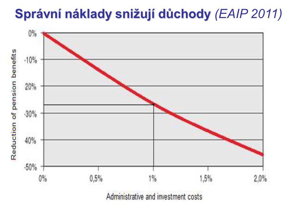 Správní náklady snižují důchody (EAIP 2011)