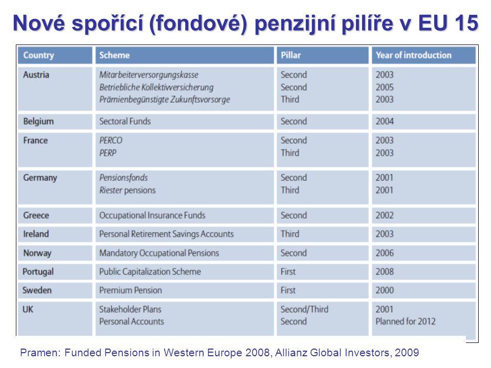 Nové spořící (fondové) penzijní pilíře v EU 15