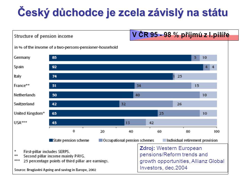 Český důchodce je zcela závislý na státu