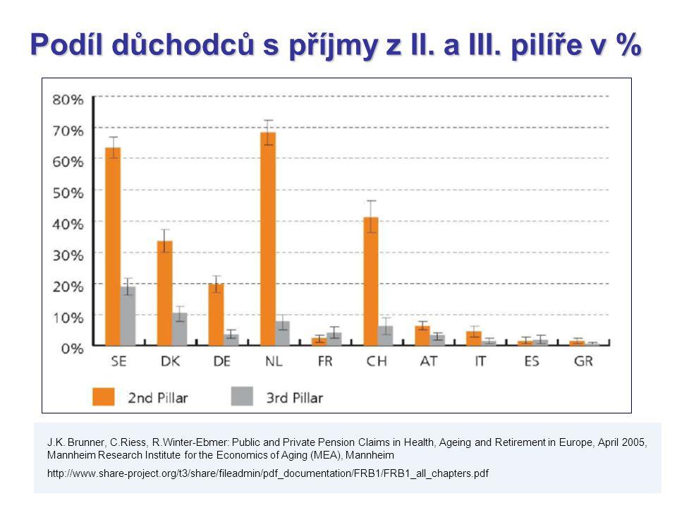 Podíl důchodců s příjmy z II. a III. pilíře v %
