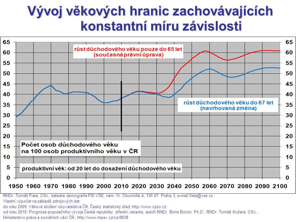 Vývoj věkových hranic zachovávajících konstantní míru závislosti