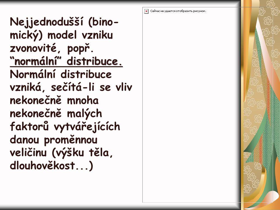 Nejjednodušší (bino-mický) model vzniku zvonovité, popř