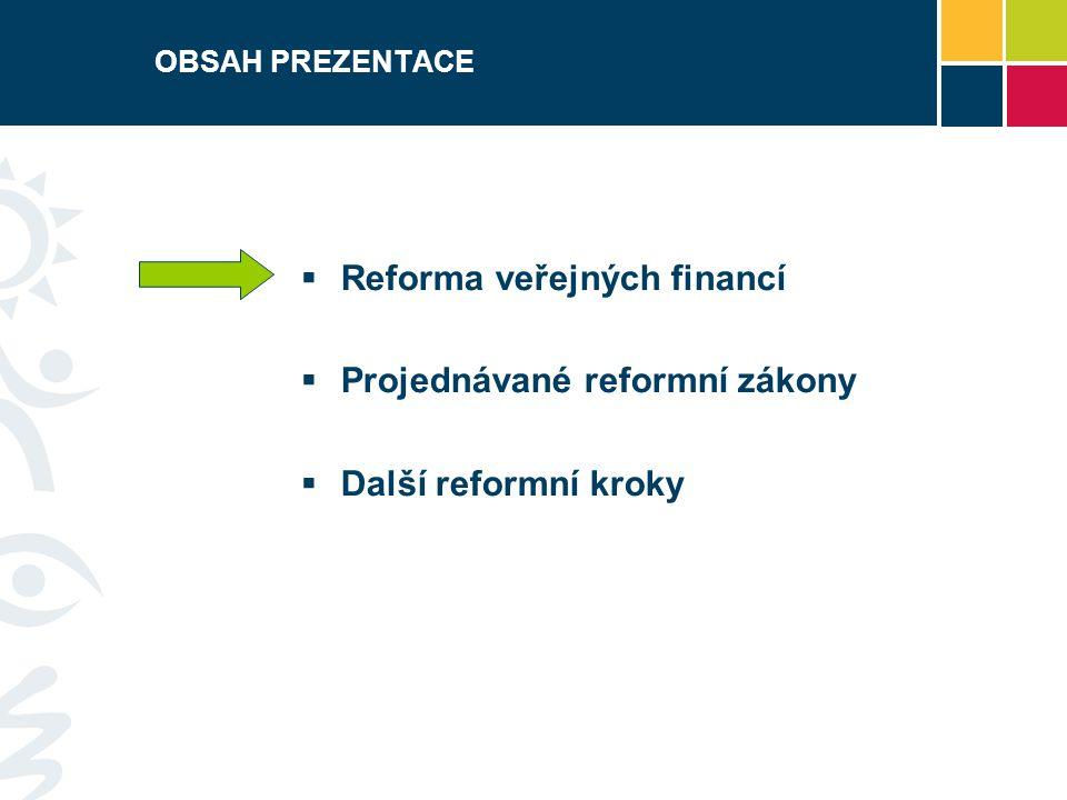 Reforma veřejných financí Projednávané reformní zákony