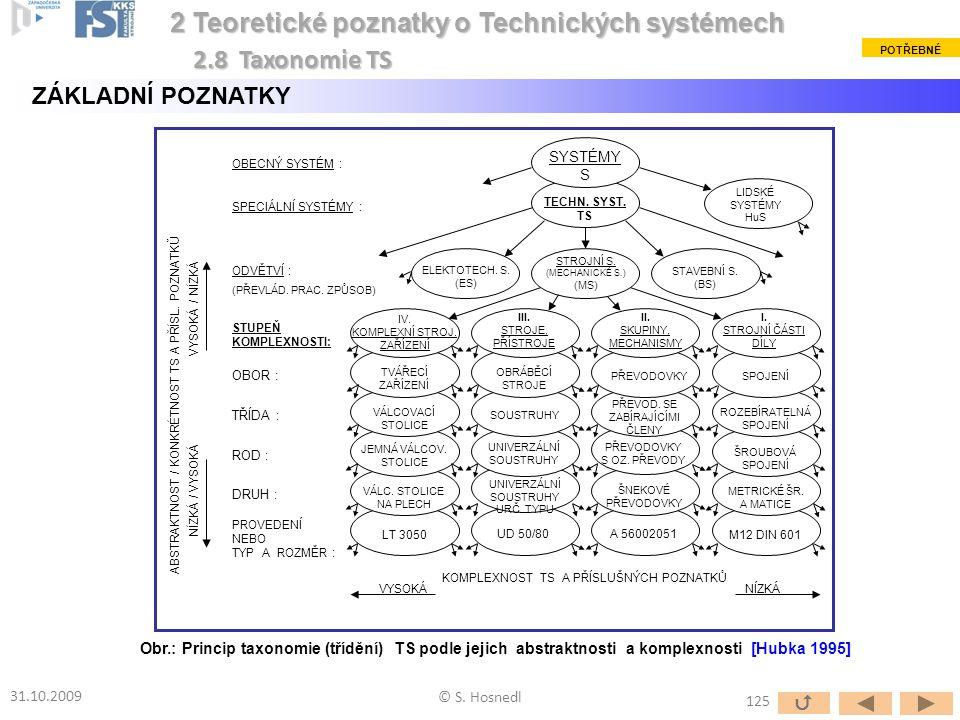 2 Teoretické poznatky o Technických systémech 2.8 Taxonomie TS