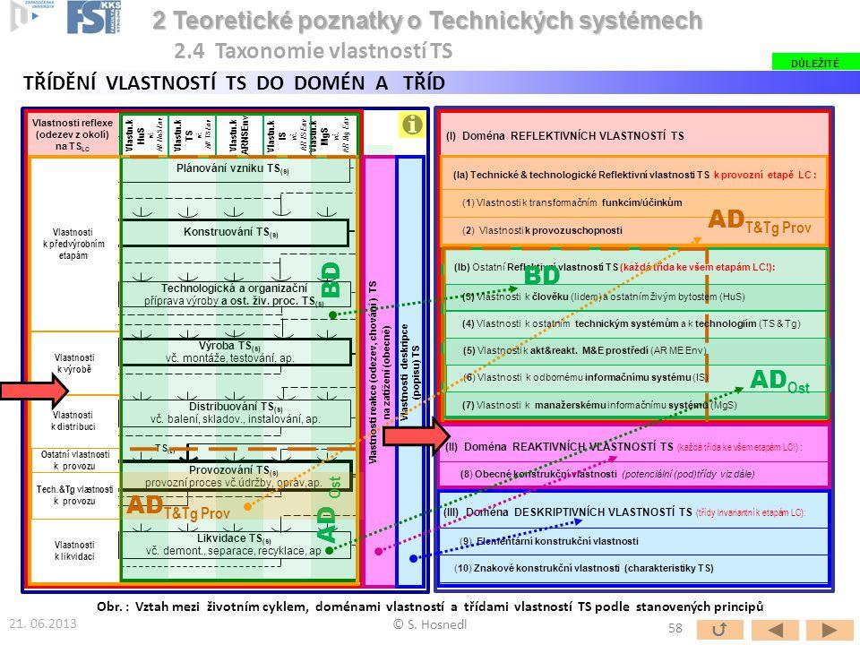 Plánování vzniku TS(s) Technologická a organizační