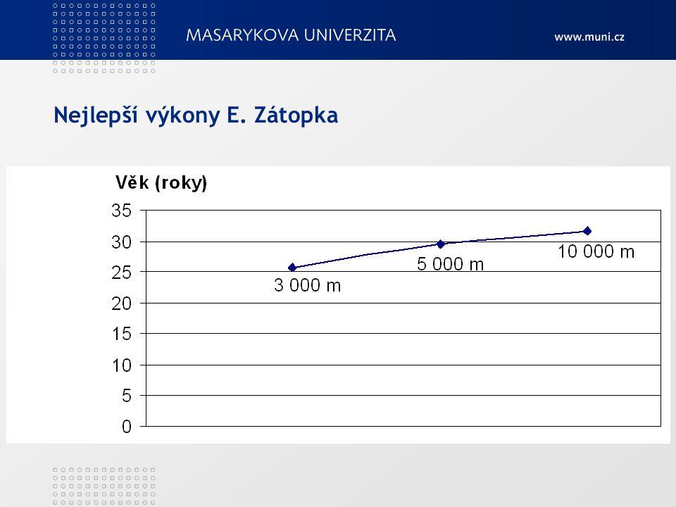 Nejlepší výkony E. Zátopka