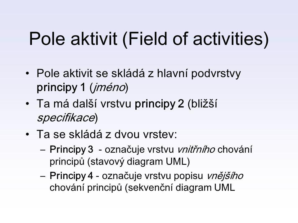 Pole aktivit (Field of activities)