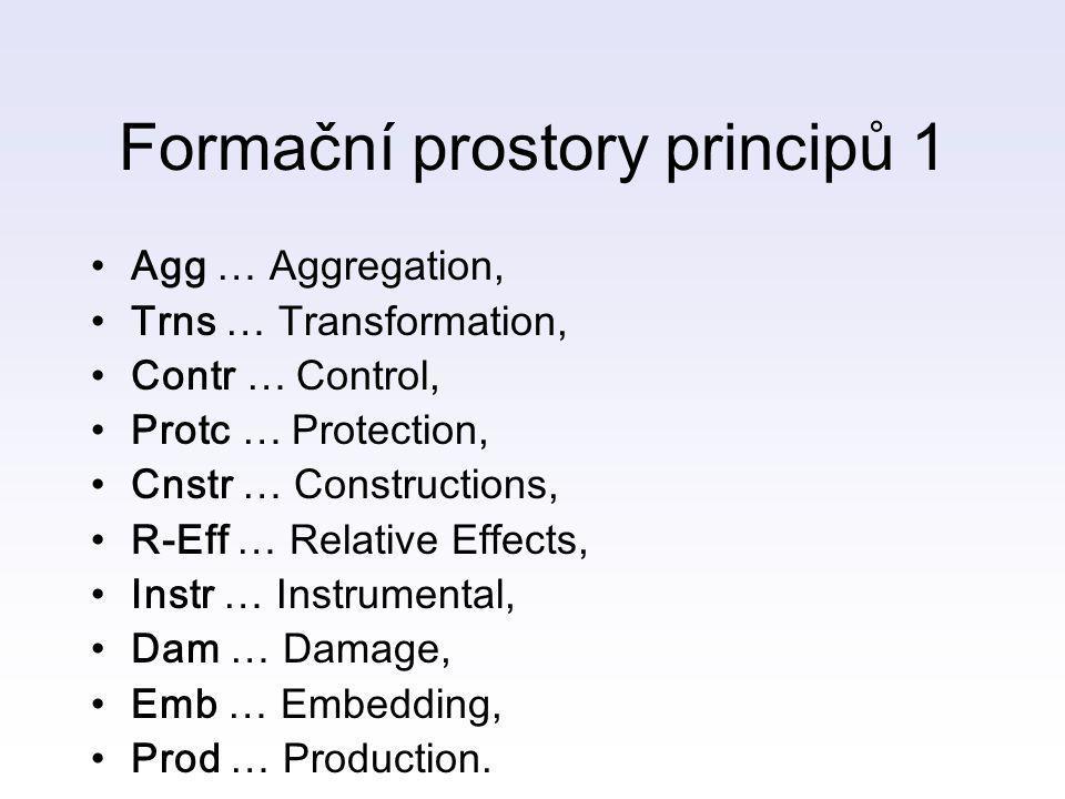 Formační prostory principů 1