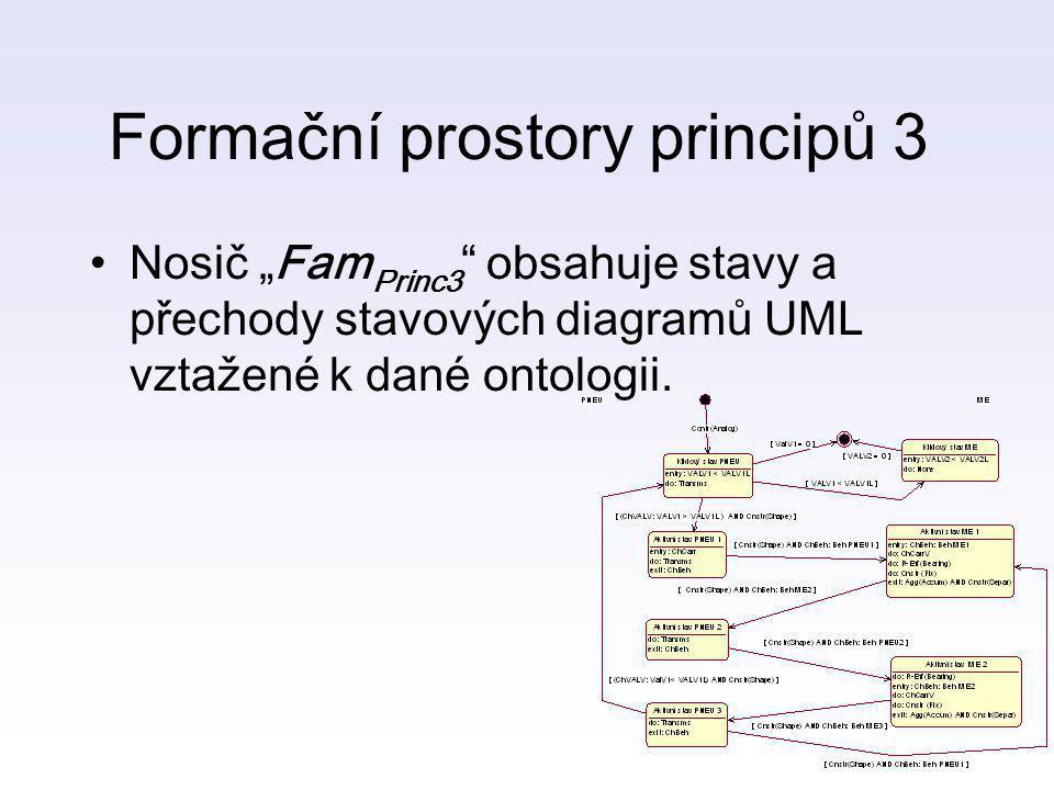 Formační prostory principů 3