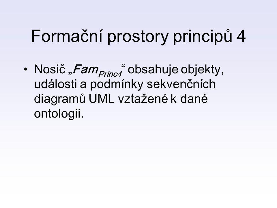 Formační prostory principů 4