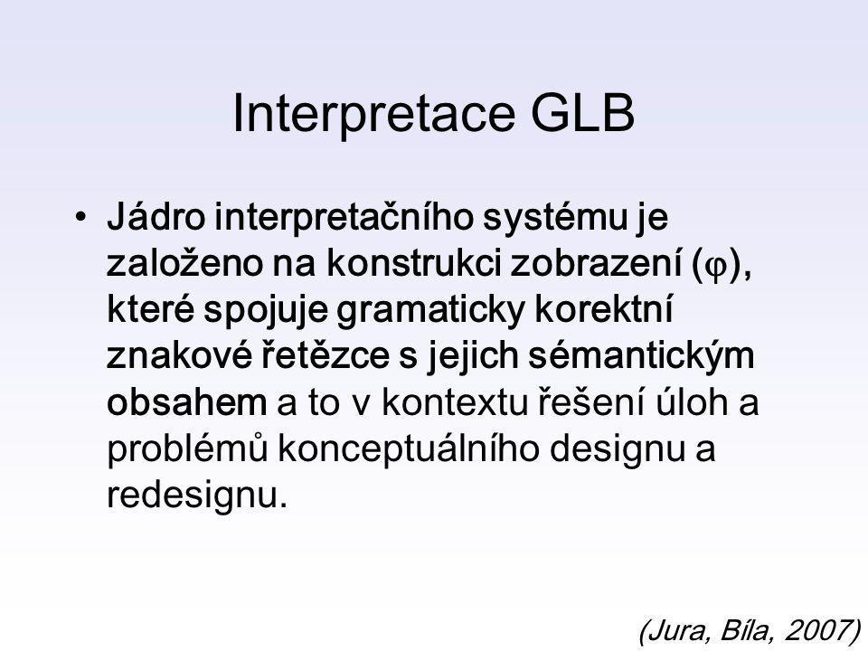 Interpretace GLB