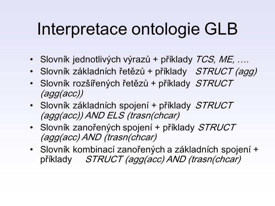 Interpretace ontologie GLB