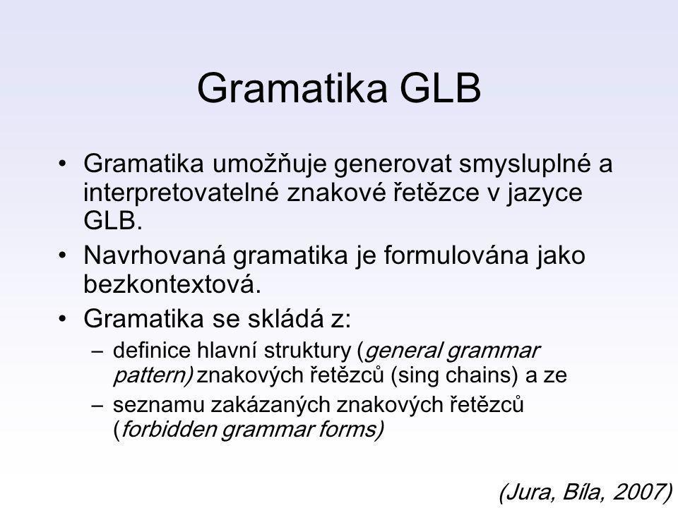 Gramatika GLB Gramatika umožňuje generovat smysluplné a interpretovatelné znakové řetězce v jazyce GLB.
