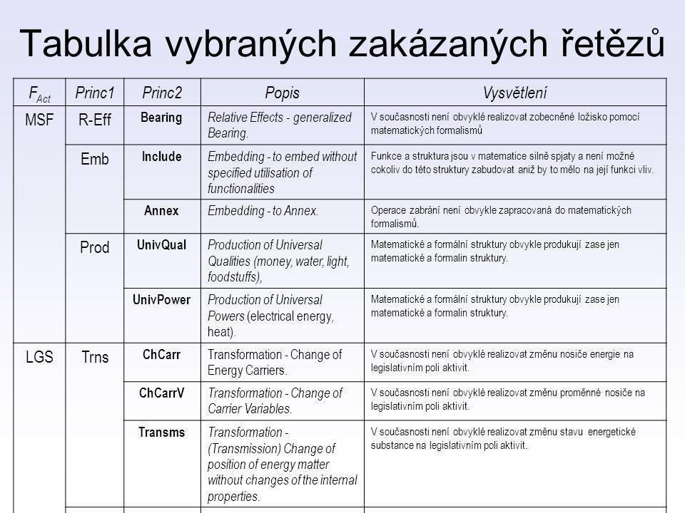 Tabulka vybraných zakázaných řetězů