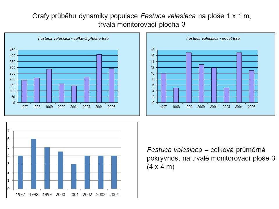 Grafy průběhu dynamiky populace Festuca valesiaca na ploše 1 x 1 m,