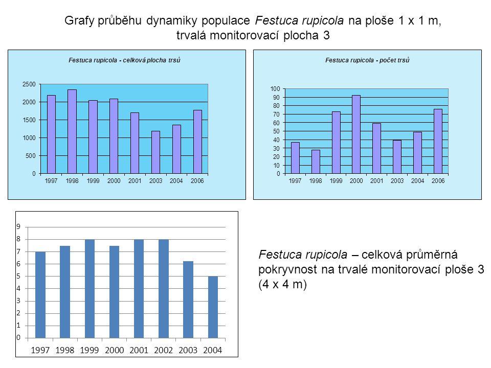 Grafy průběhu dynamiky populace Festuca rupicola na ploše 1 x 1 m,