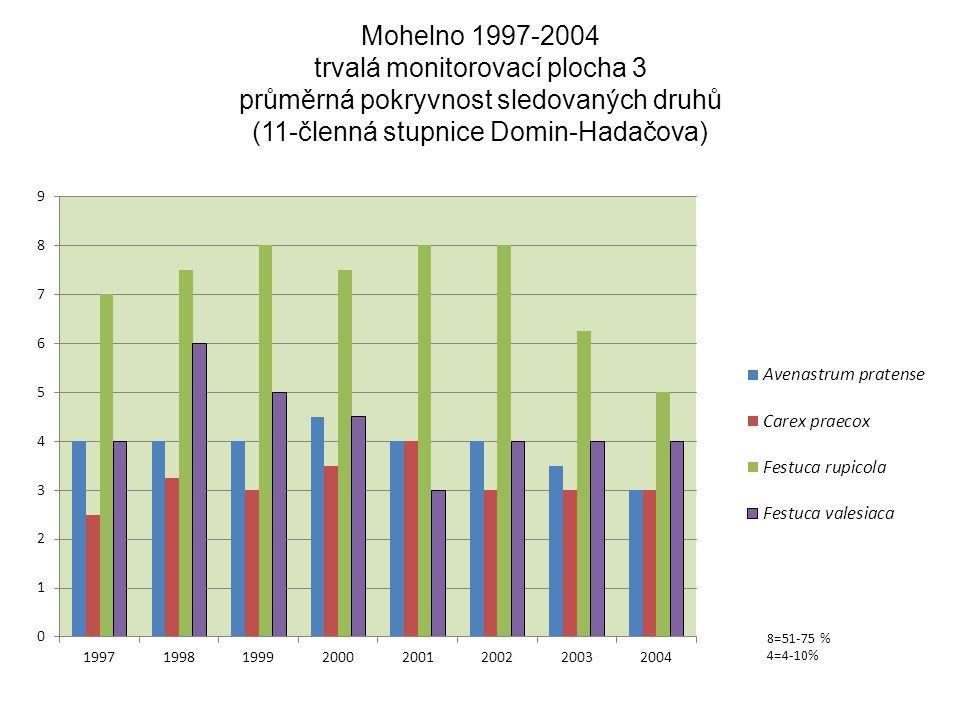 Mohelno 1997-2004 trvalá monitorovací plocha 3 průměrná pokryvnost sledovaných druhů (11-členná stupnice Domin-Hadačova)