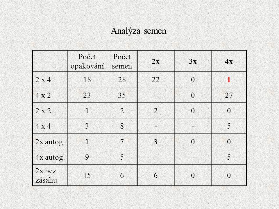 Analýza semen Počet opakování Počet semen 2x 3x 4x 2 x 4 18 28 22 1